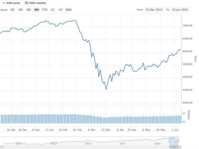 AXO Australian Stock Market Pandemic 2020 Feb March